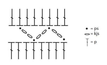 Tapio, liitoksen kaavio